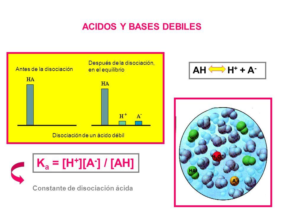 Ka = [H+][A-] / [AH] AH H+ + A- ACIDOS Y BASES DEBILES